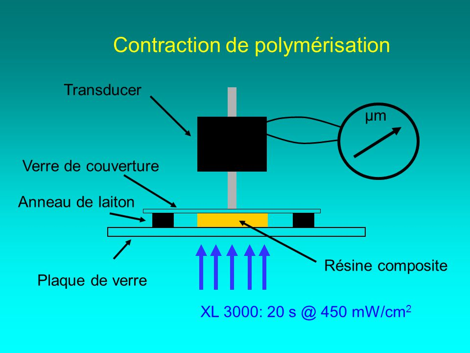 Contraction de polymérisation