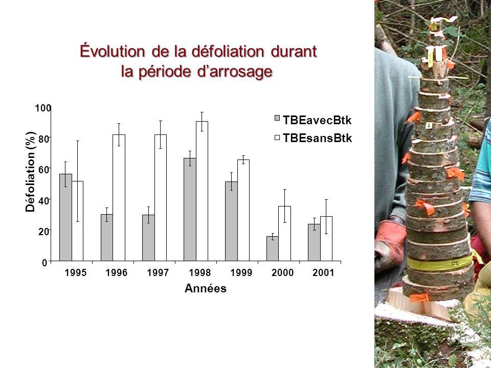 Évolution de la défoliation durant