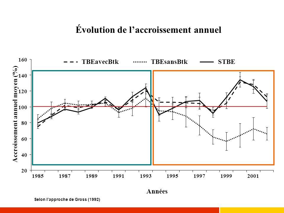 Évolution de l'accroissement annuel