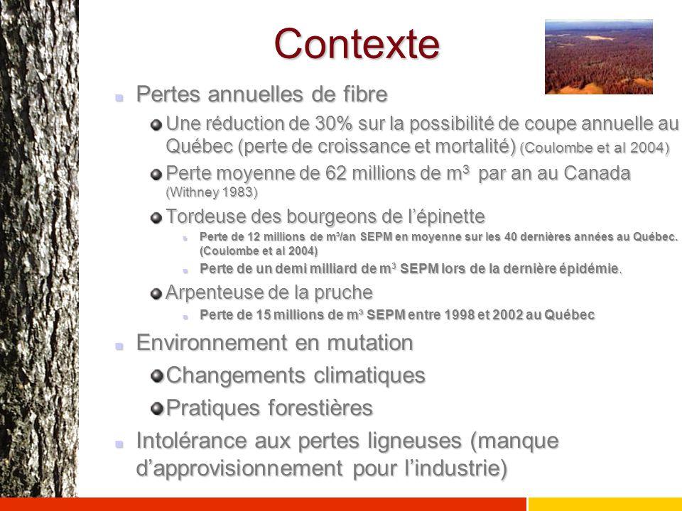 Contexte Pertes annuelles de fibre Environnement en mutation