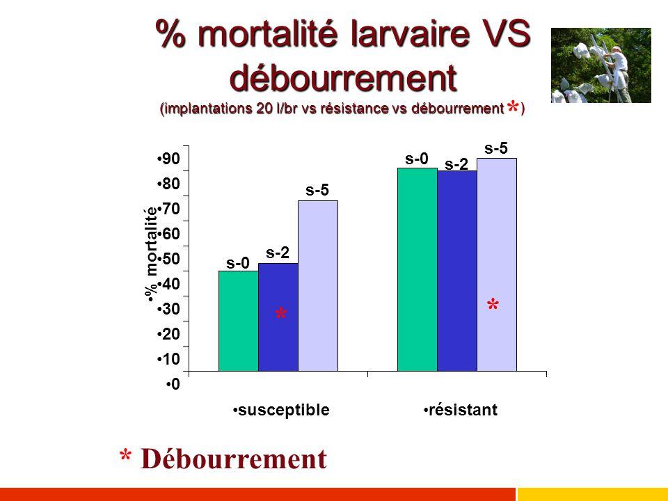 % mortalité larvaire VS débourrement (implantations 20 l/br vs résistance vs débourrement )