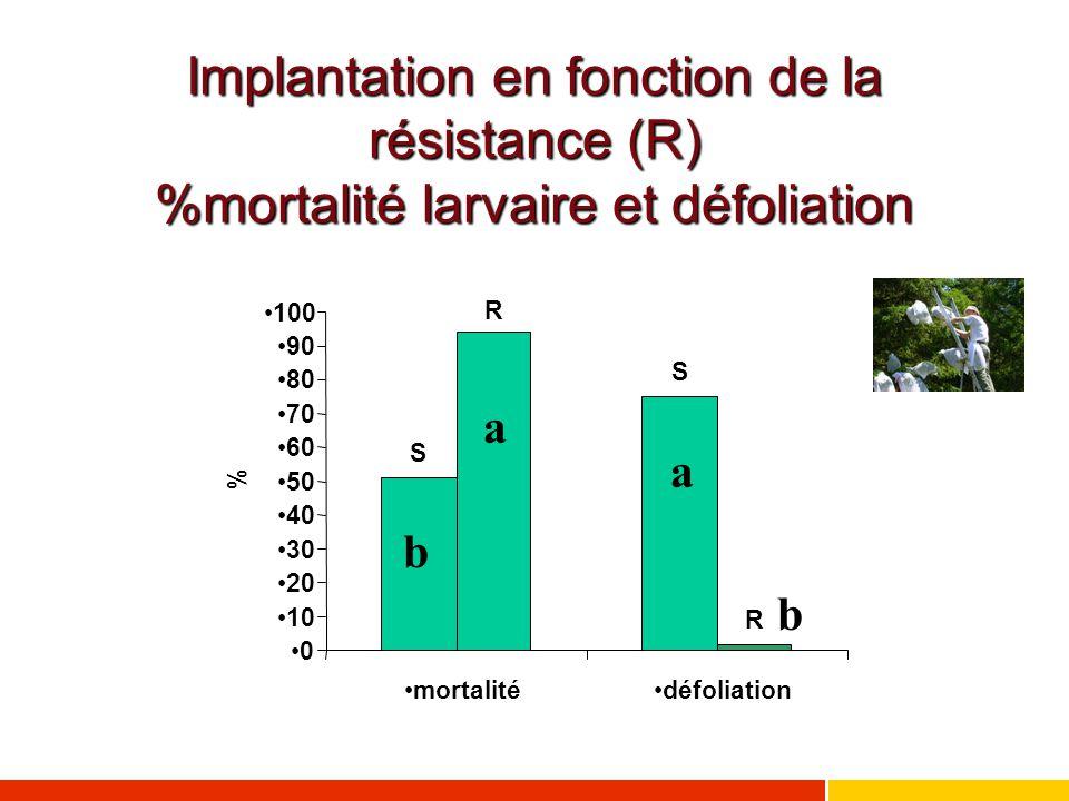 Implantation en fonction de la résistance (R) %mortalité larvaire et défoliation