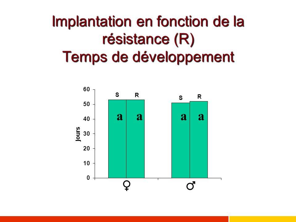 Implantation en fonction de la résistance (R) Temps de développement