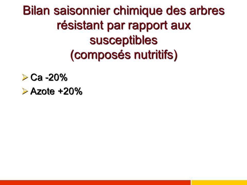 Bilan saisonnier chimique des arbres résistant par rapport aux susceptibles (composés nutritifs)