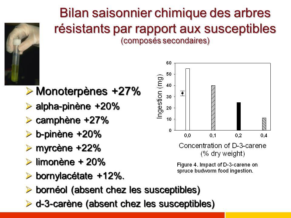 Bilan saisonnier chimique des arbres résistants par rapport aux susceptibles (composés secondaires)