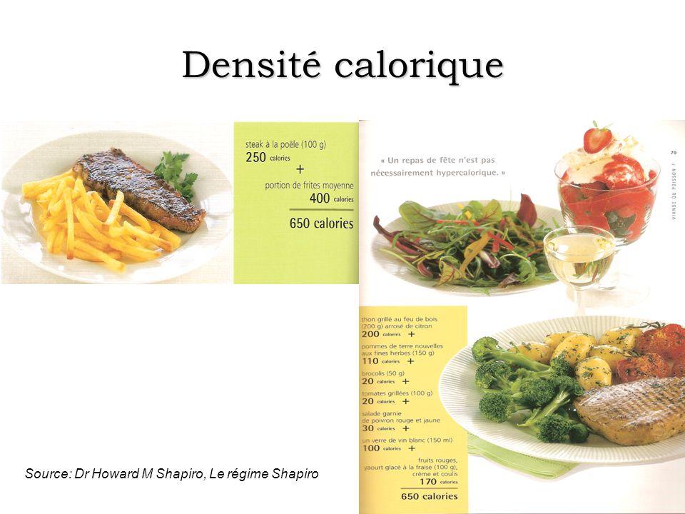 Densité calorique Source: Dr Howard M Shapiro, Le régime Shapiro