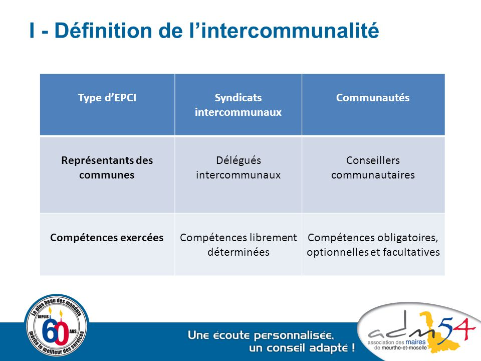 I - Définition de l'intercommunalité