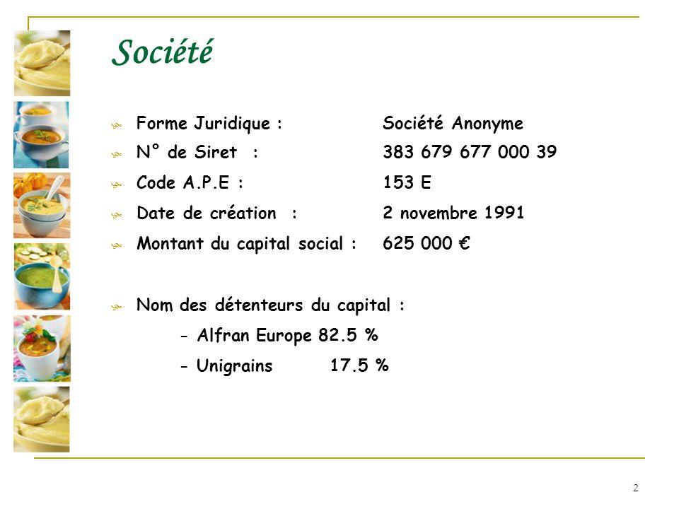 Société Forme Juridique : Société Anonyme