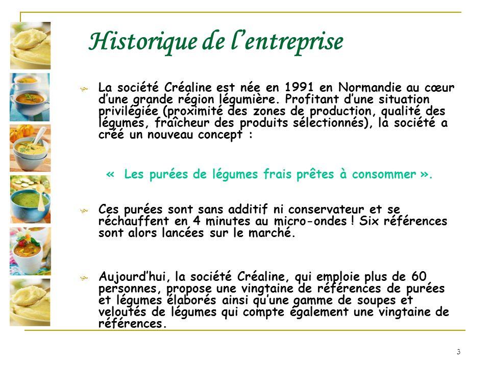Historique de l'entreprise