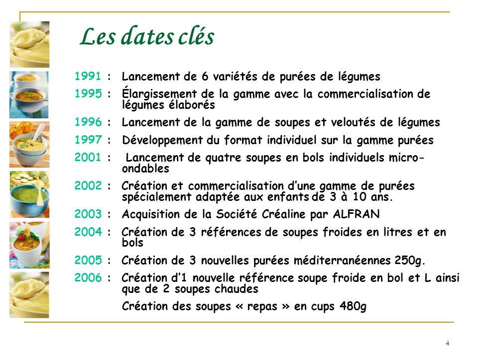 Les dates clés 1991 : Lancement de 6 variétés de purées de légumes