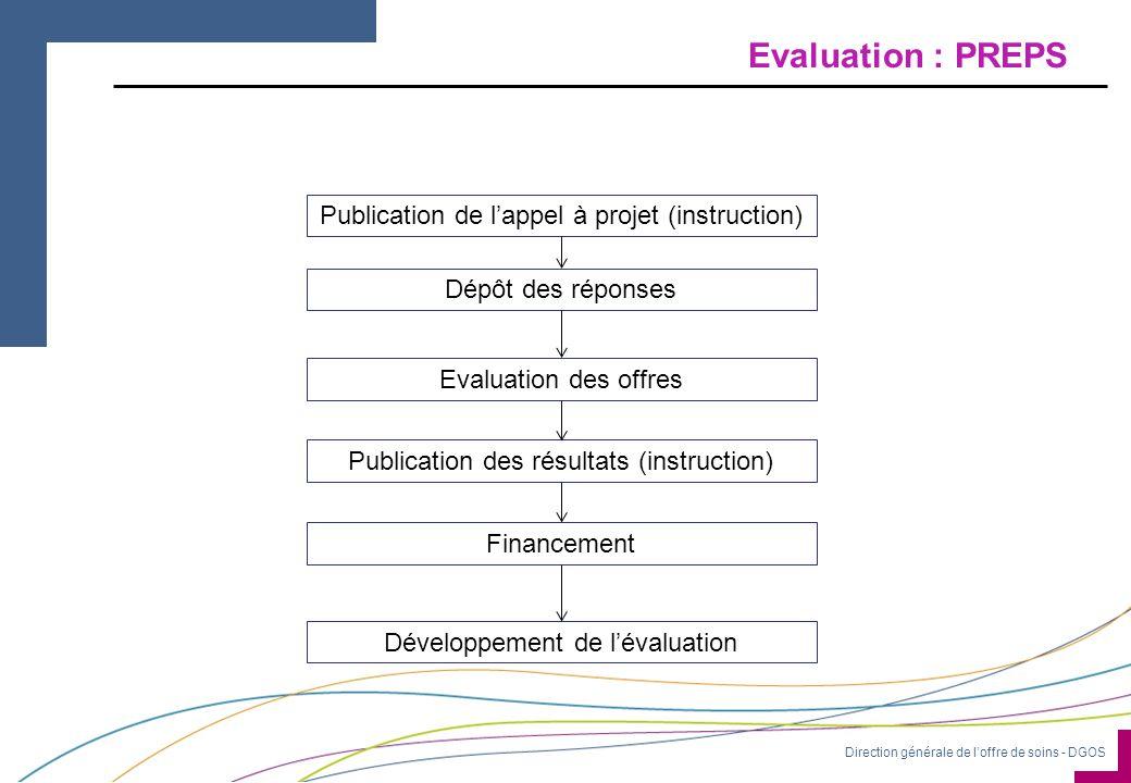 Evaluation : PREPS Publication de l'appel à projet (instruction)