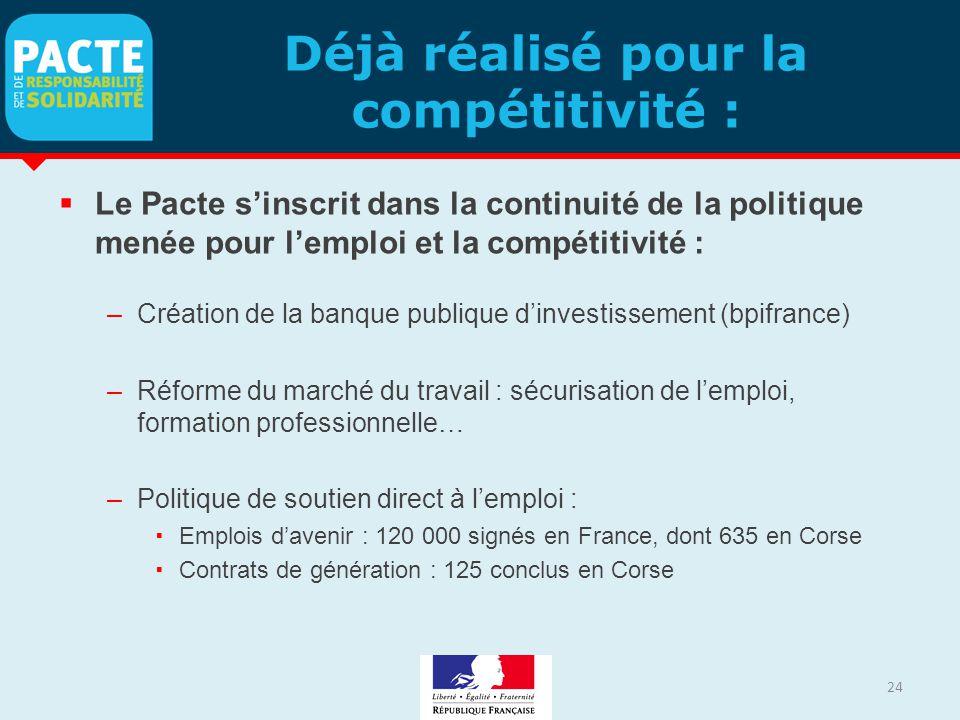 Déjà réalisé pour la compétitivité :