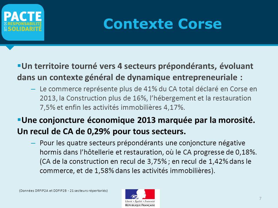 Contexte Corse Un territoire tourné vers 4 secteurs prépondérants, évoluant dans un contexte général de dynamique entrepreneuriale :