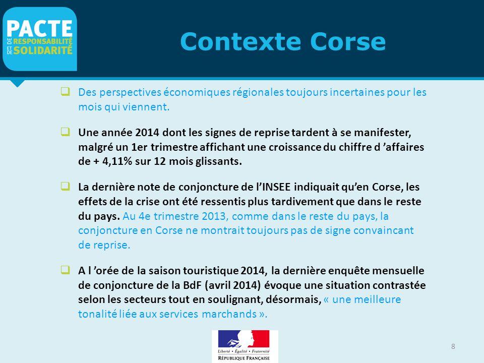 Contexte Corse Des perspectives économiques régionales toujours incertaines pour les mois qui viennent.