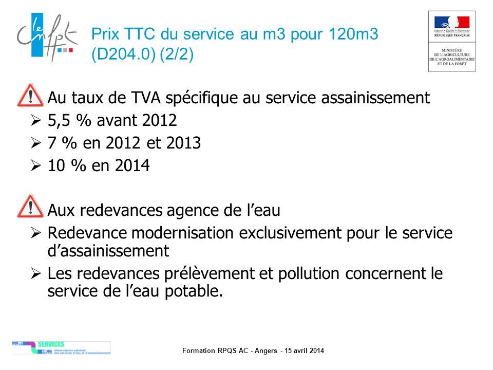 Prix TTC du service au m3 pour 120m3 (D204.0) (2/2)