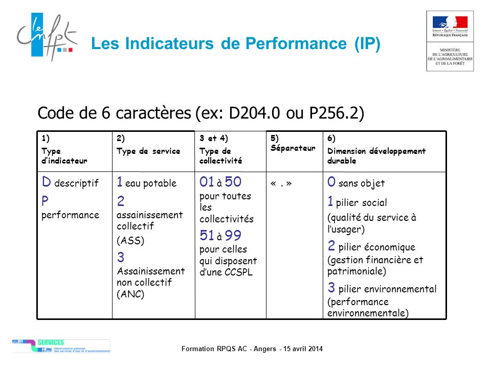 Les Indicateurs de Performance (IP)‏
