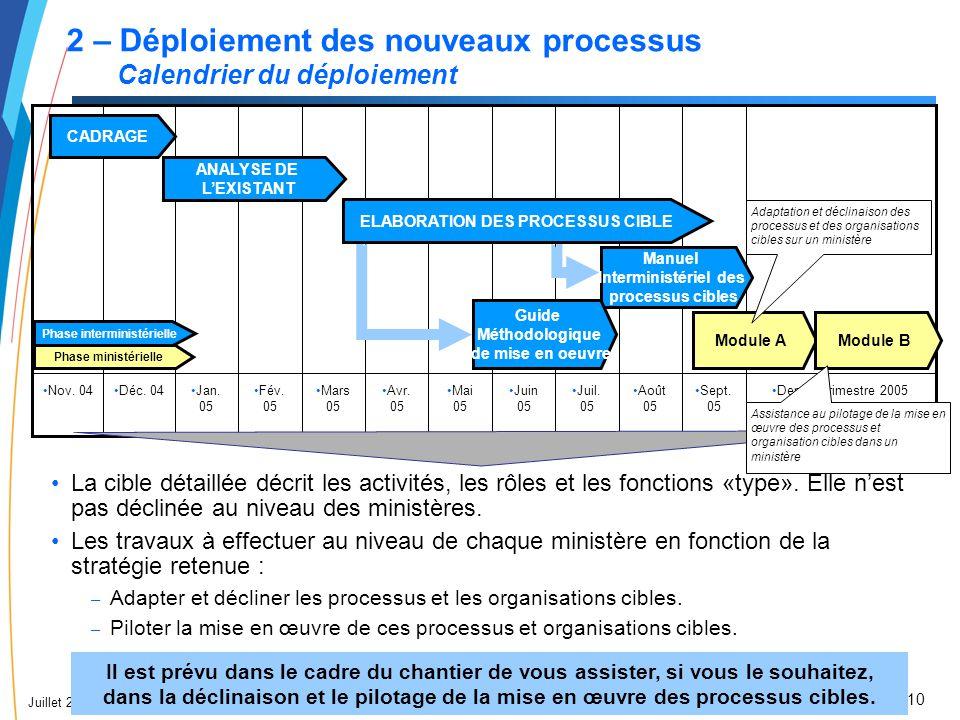 ELABORATION DES PROCESSUS CIBLE Phase interministérielle