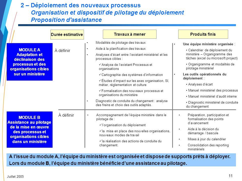 2 – Déploiement des nouveaux processus Organisation et dispositif de pilotage du déploiement Proposition d assistance