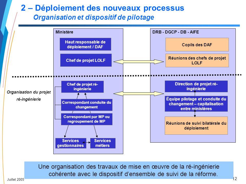 2 – Déploiement des nouveaux processus Organisation et dispositif de pilotage