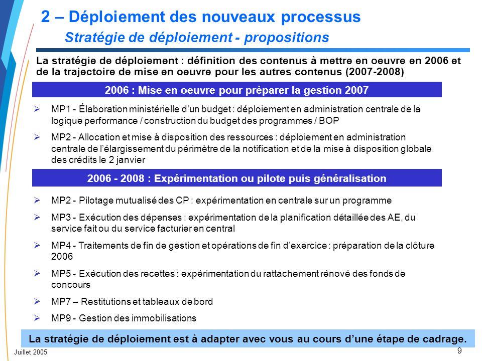2 – Déploiement des nouveaux processus Stratégie de déploiement - propositions