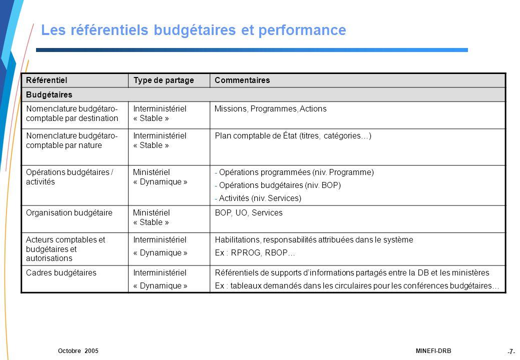 Les référentiels budgétaires et performance