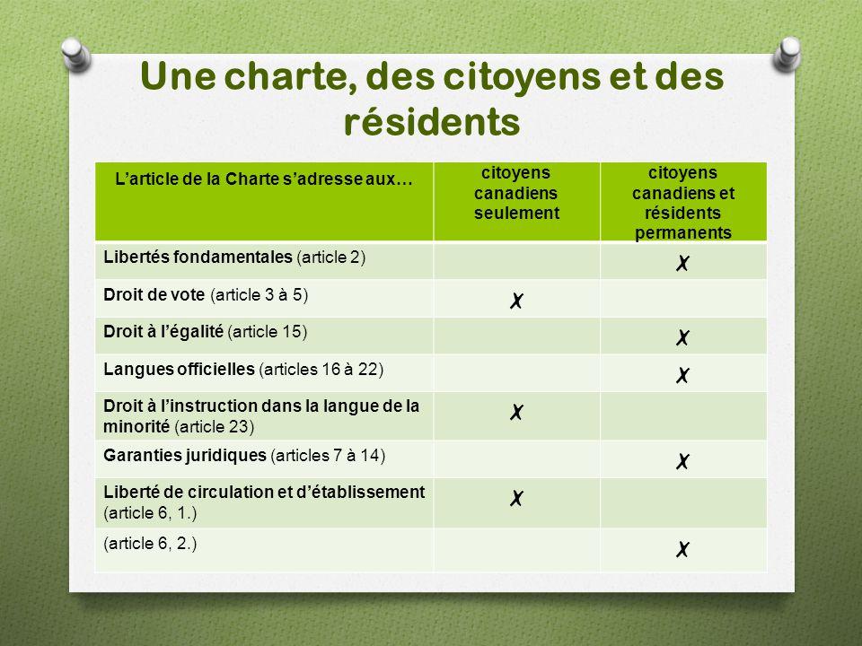 Une charte, des citoyens et des résidents