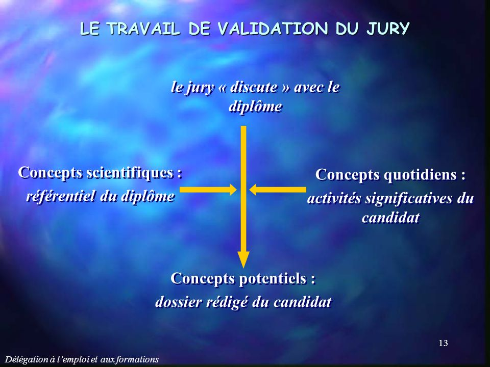 LE TRAVAIL DE VALIDATION DU JURY