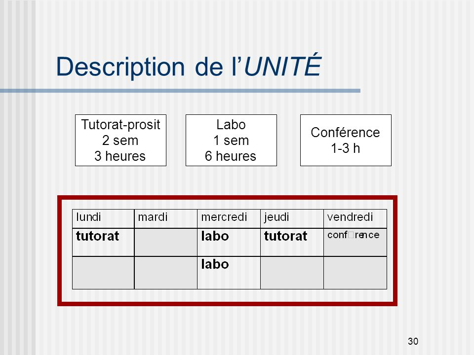 Description de l'UNITÉ