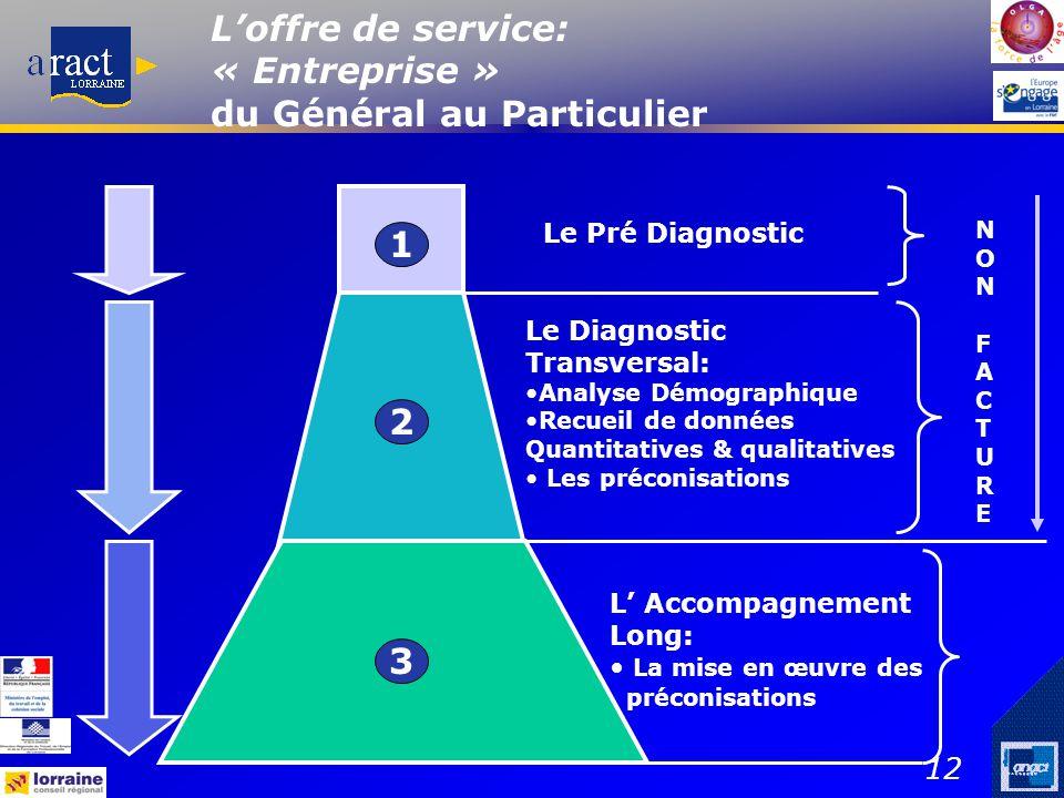 L'offre de service: « Entreprise » du Général au Particulier