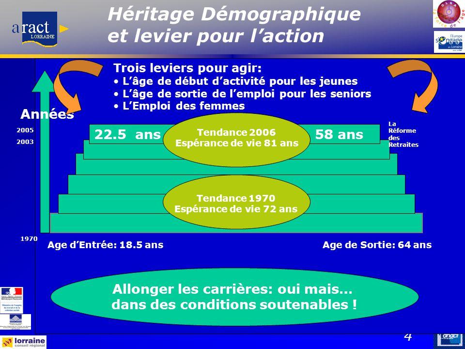 Héritage Démographique et levier pour l'action