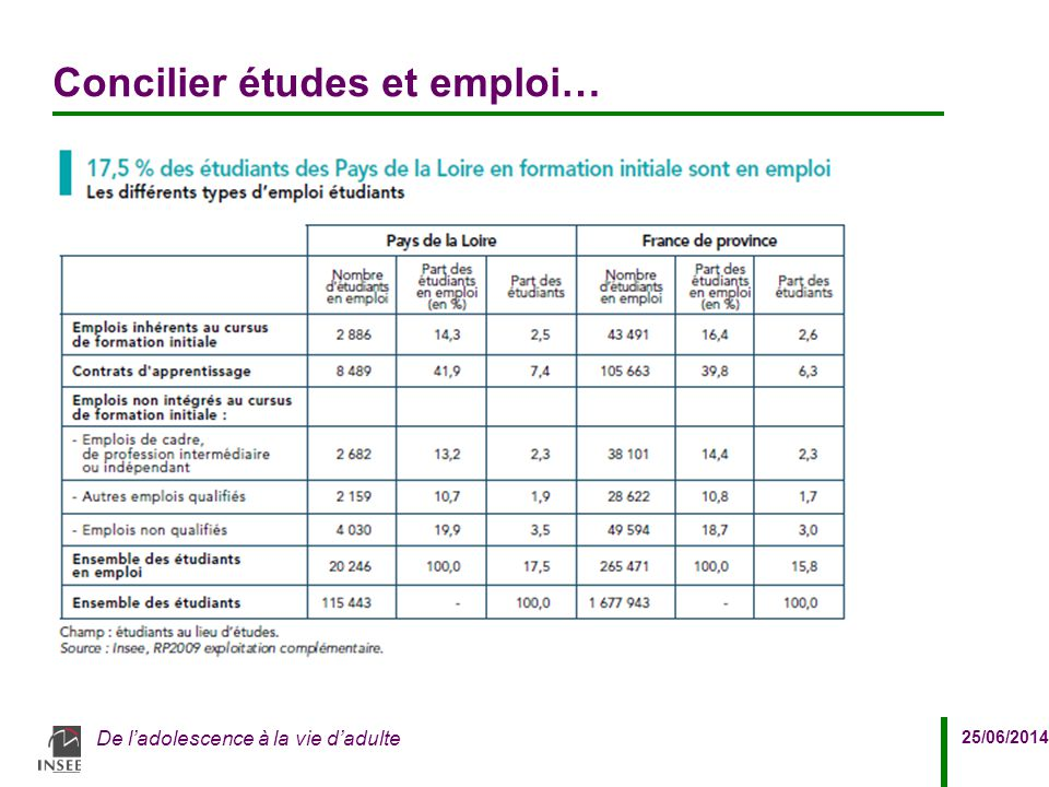 Concilier études et emploi…