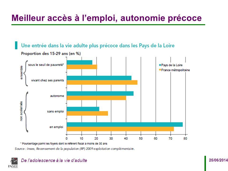 Meilleur accès à l'emploi, autonomie précoce