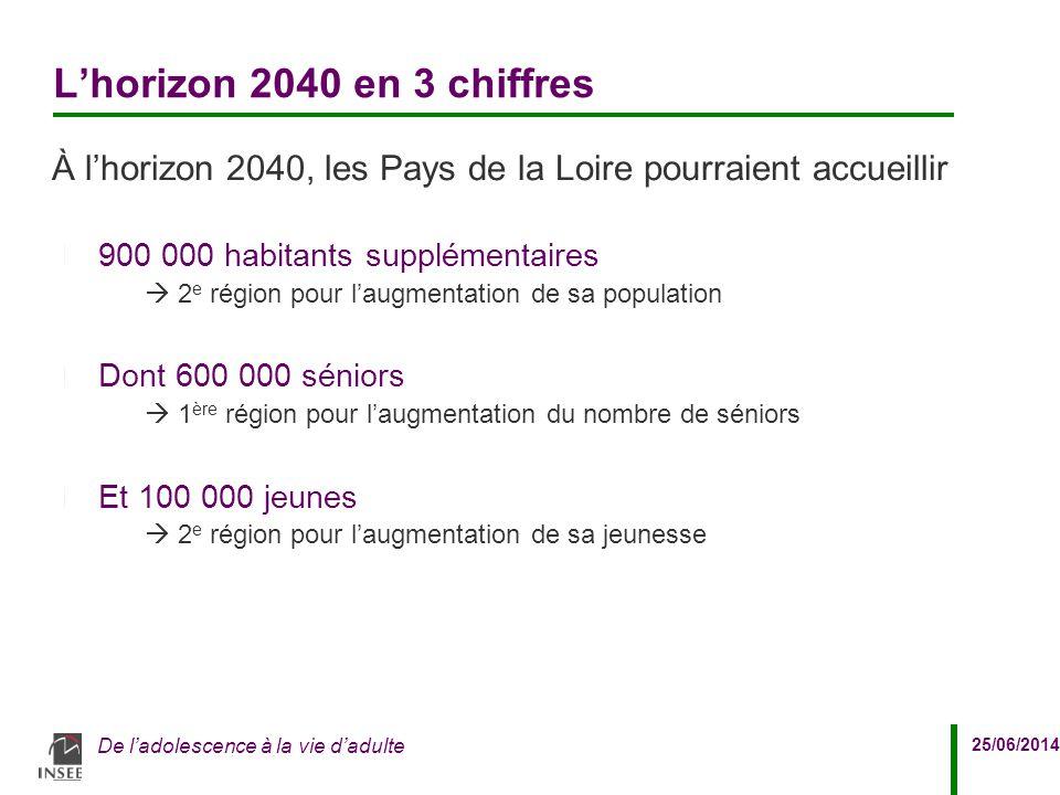 L'horizon 2040 en 3 chiffres À l'horizon 2040, les Pays de la Loire pourraient accueillir. 900 000 habitants supplémentaires.