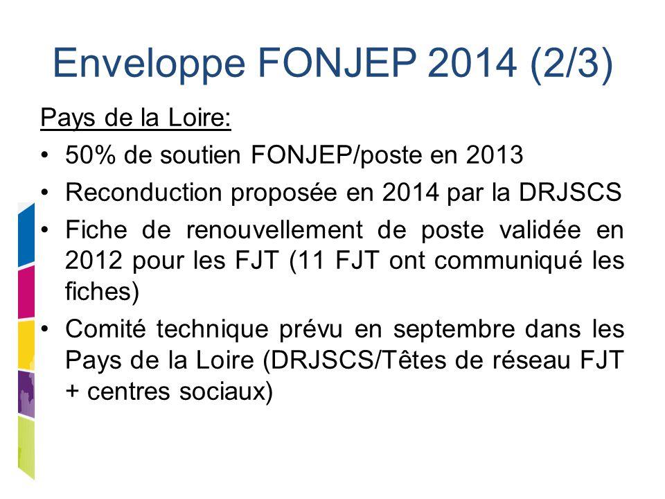 Enveloppe FONJEP 2014 (2/3) Pays de la Loire: