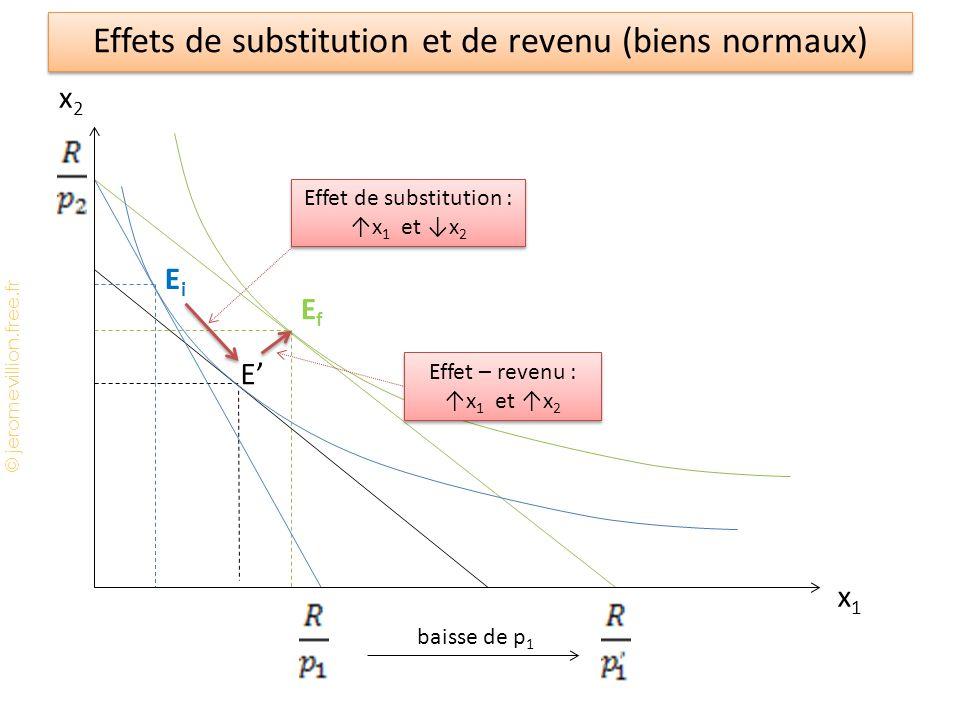 Effets de substitution et de revenu (biens normaux)