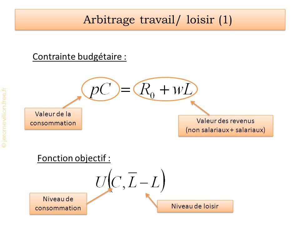 Arbitrage travail/ loisir (1)