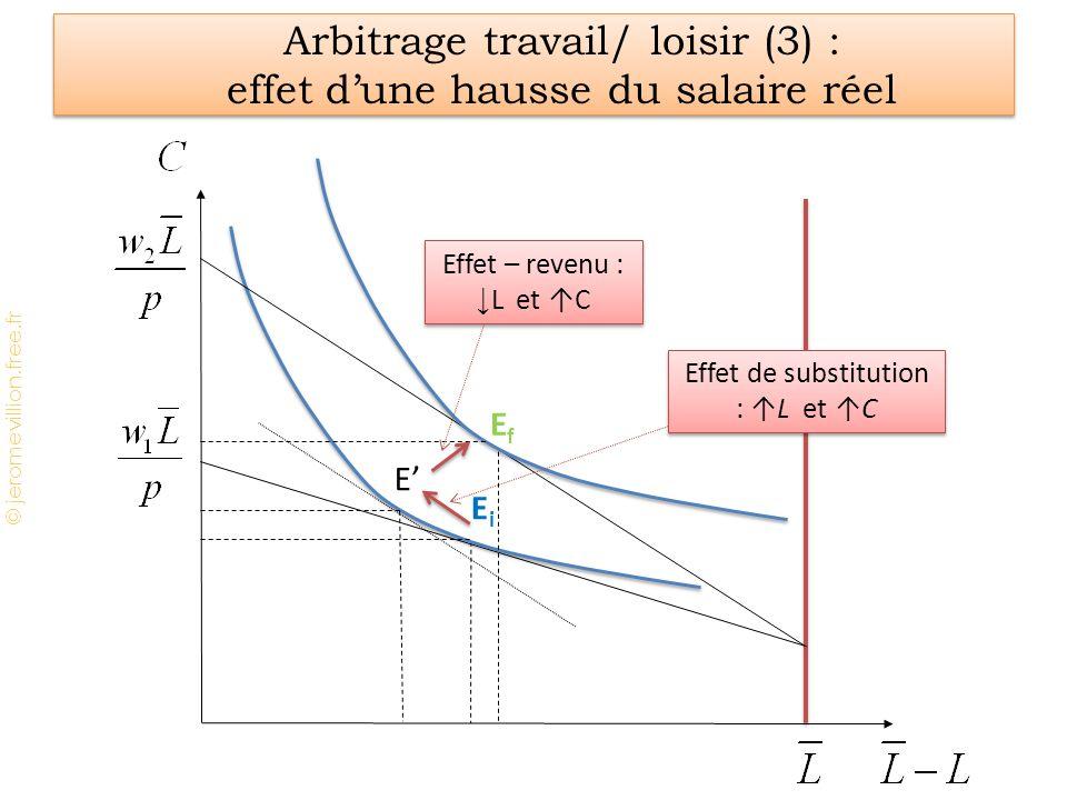 Arbitrage travail/ loisir (3) : effet d'une hausse du salaire réel