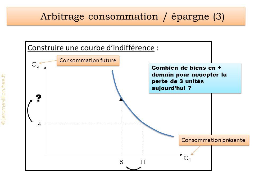 Arbitrage consommation / épargne (3)