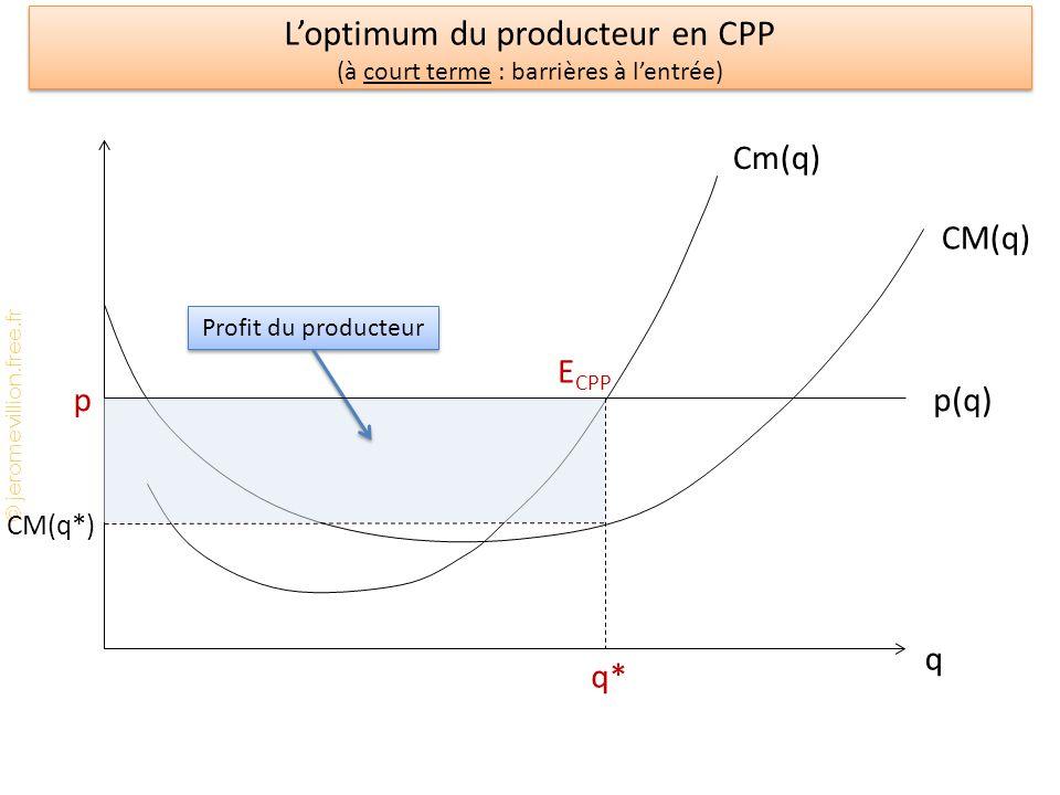 L'optimum du producteur en CPP (à court terme : barrières à l'entrée)