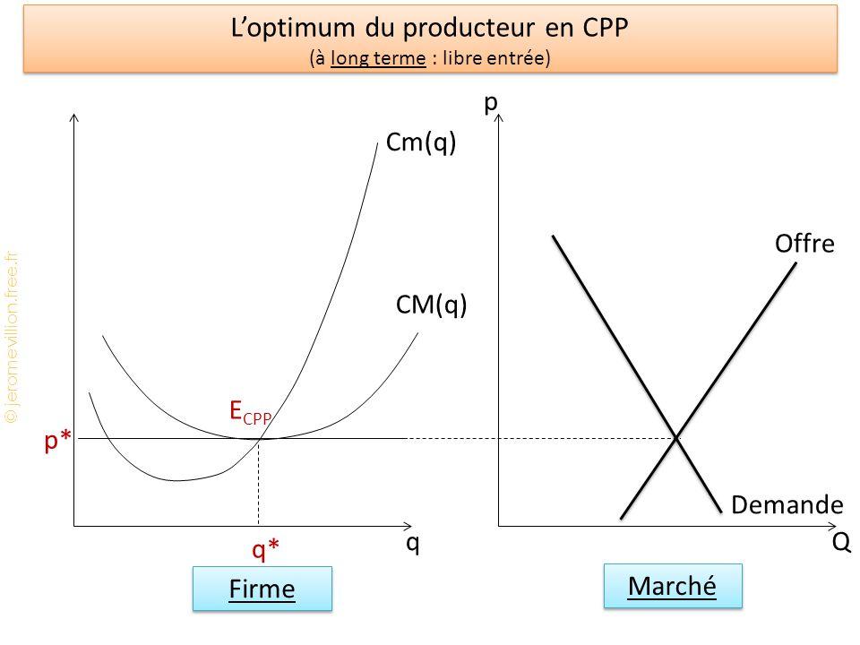 L'optimum du producteur en CPP (à long terme : libre entrée)