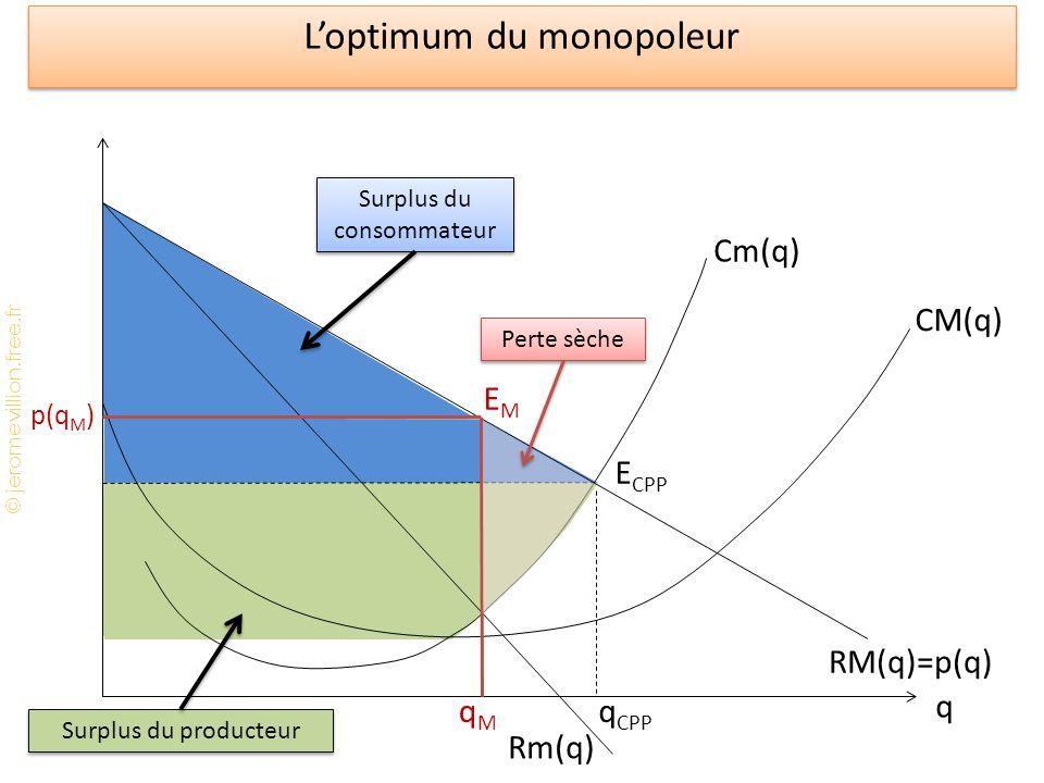 L'optimum du monopoleur