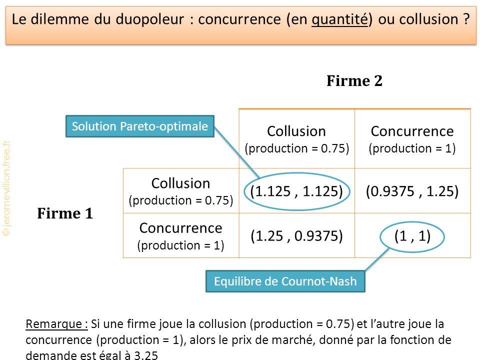 Le dilemme du duopoleur : concurrence (en quantité) ou collusion