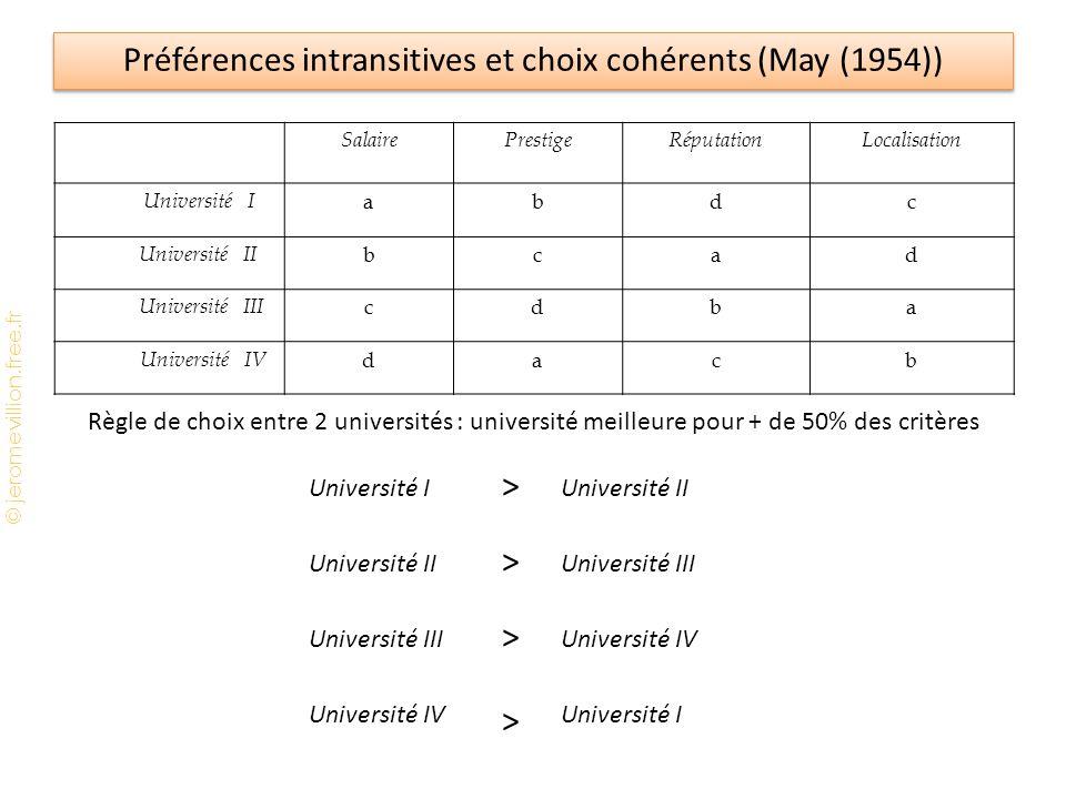Préférences intransitives et choix cohérents (May (1954))