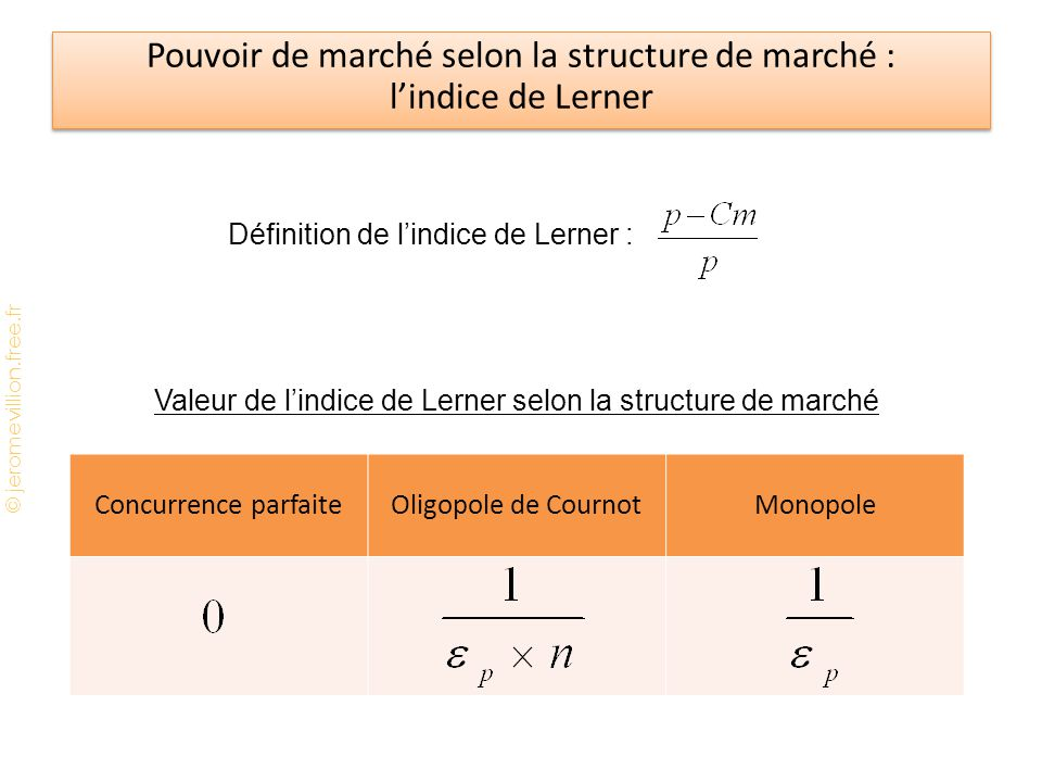 Pouvoir de marché selon la structure de marché : l'indice de Lerner
