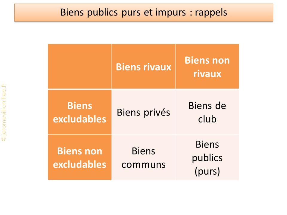 Biens publics purs et impurs : rappels