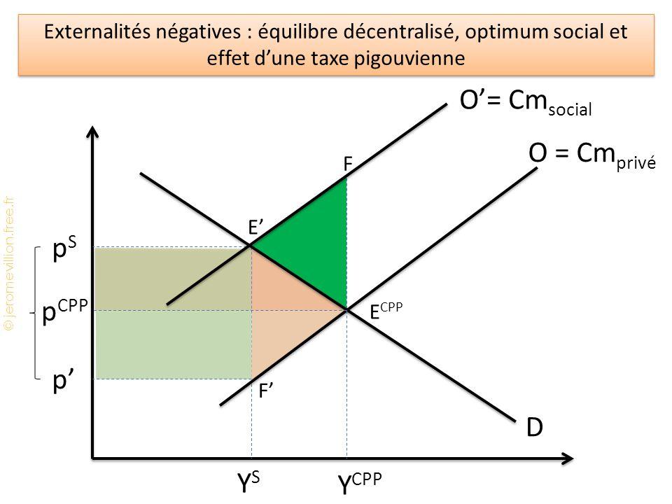 O'= Cmsocial O = Cmprivé pS pCPP p' D YS YCPP