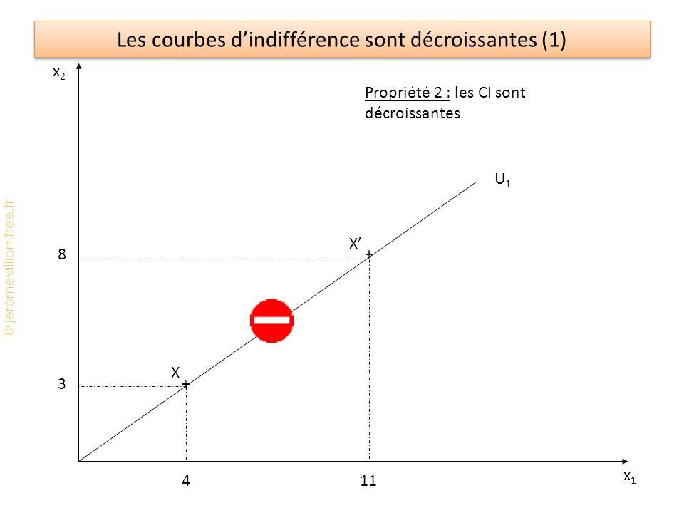 Les courbes d'indifférence sont décroissantes (1)