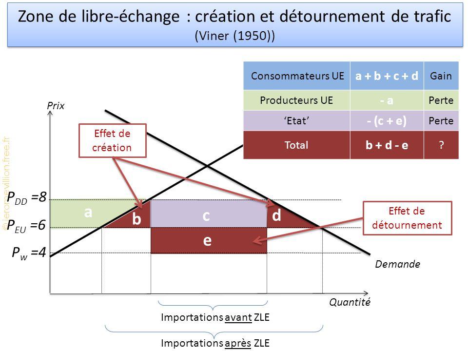 Zone de libre-échange : création et détournement de trafic (Viner (1950))