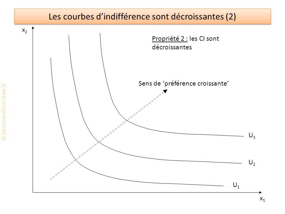 Les courbes d'indifférence sont décroissantes (2)