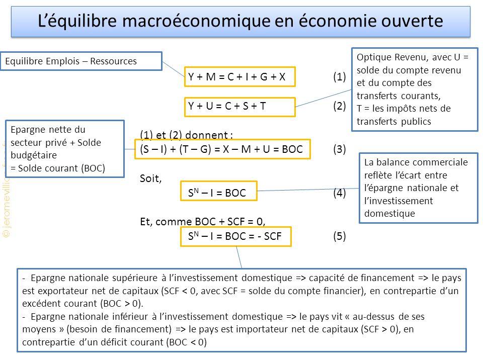 L'équilibre macroéconomique en économie ouverte